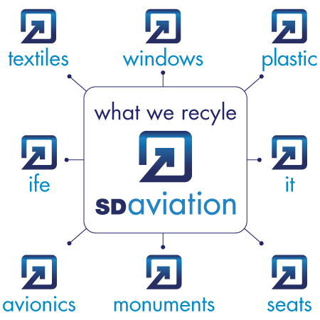 SD Aviation Services